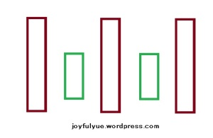joyfulyue.wordpress.com_idiom